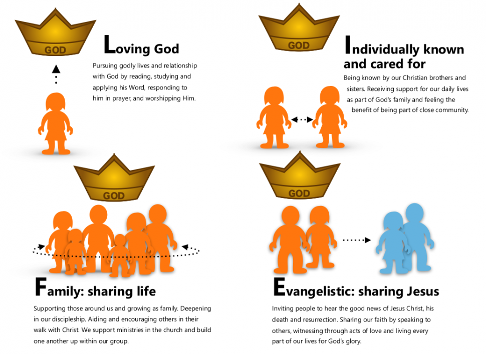 LIFE stands for Loving God; Individually known; Family sharing together; Evangelism