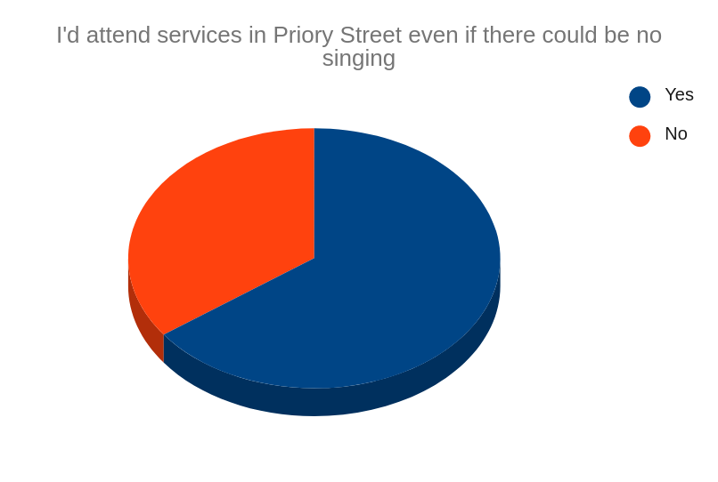 65% would attend a service even without being able to have sung worship.
