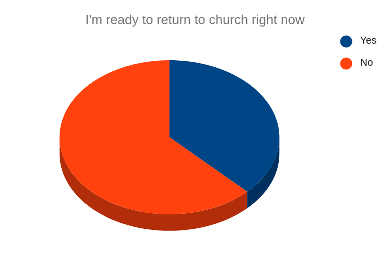 38% say they are ready to return to church right now.