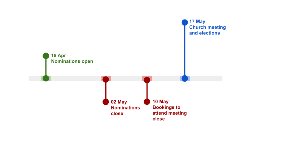 Graphic representation of timeline in the text
